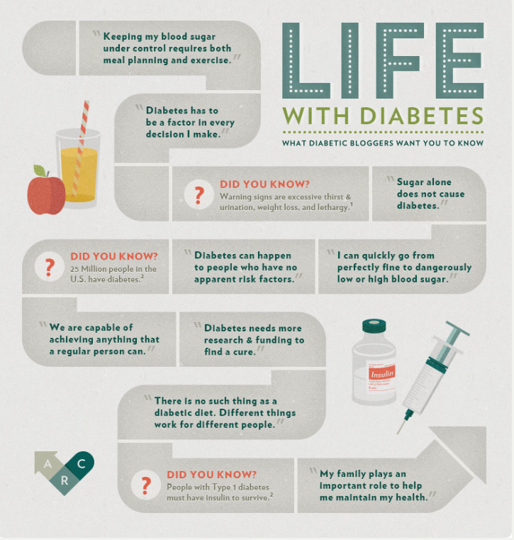 Weight loss lifestyle diets